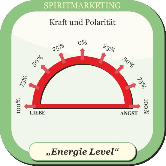 SPIRITMARKETING - Energie Level - Kraft und Polarität