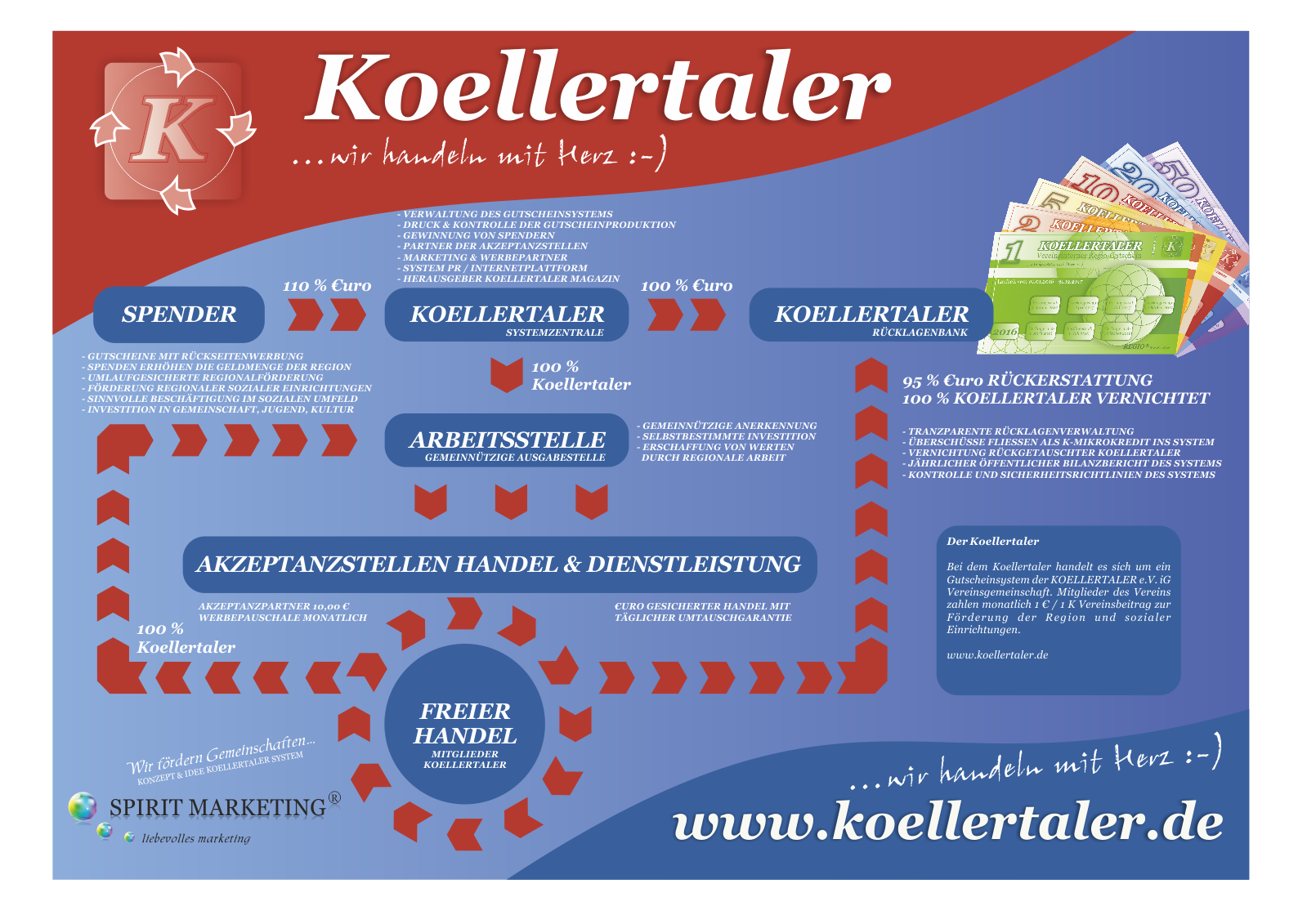 SPIRIT MARKETING - Koellertaler Systemuebersicht