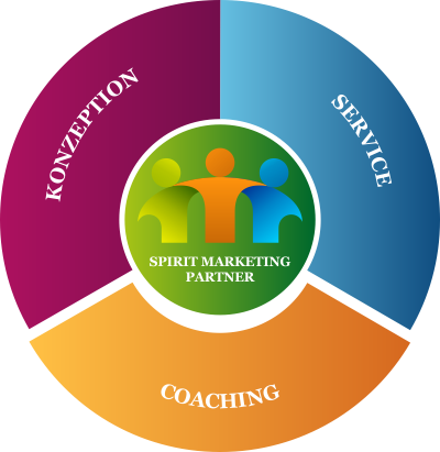 SPIRIT MARKETING PARTNER - Konzeption - Coaching - Service
